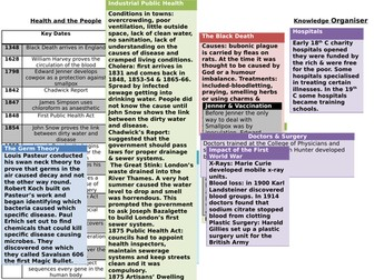 GCSE History AQA Health and the People Knowledge Organsier