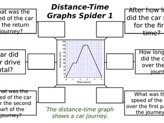 Distance-Time Graph Spiders