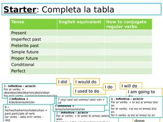 Spanish NEW AQA GCSE ALL TENSES/ GRAMMAR lesson