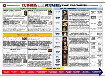 Tudors and Stuarts Knowledge Organiser/ Revision Mat!
