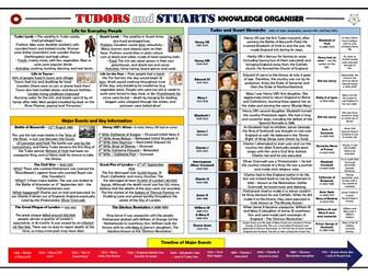KS2 Tudors and Stuarts Knowledge Organiser!