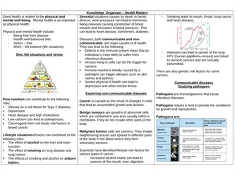 AQA GCSE 9-1 Combined Science Paper 1 BIOLOGY Health Matters knowledge organiser