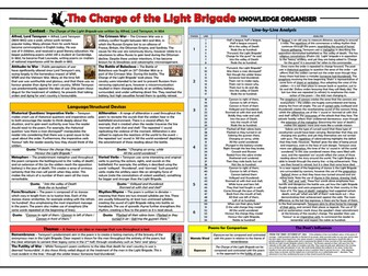 The Charge of the Light Brigade Knowledge Organiser/ Revision Mat!