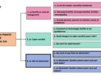 Le bénévolat- Qui sont et que font les bénévoles- A Level FRENCH- Year 1/AS