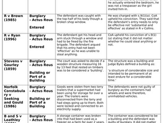A-Level/GCSE Law Cases - Burglary