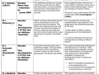 A-Level/GCSE Law Cases - Murder