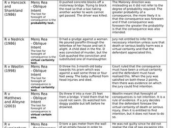 A-Level/GCSE Law Cases - Mens Rea