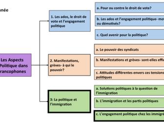 La politique et l'immigration- engagement politique chez les immigrés- French A Level/ y2