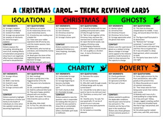 A CHRISTMAS CAROL THEME REVISION CARDS: poverty, isolation, ghosts, Christmas, family