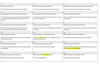GCSE FRENCH revision -Pool of resources on perfect tense