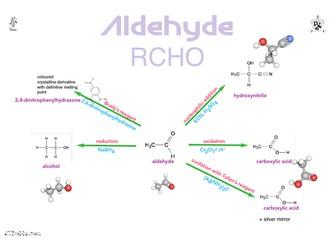 Aldehyde reactions