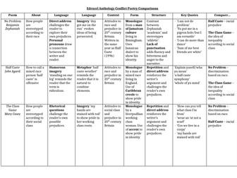 Edexcel Conflict Comparison Grid