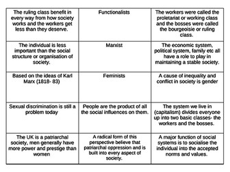 A' Level Sociology - The Family - revision bundle