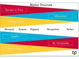 A Level Economics I Type of Markets  Poster