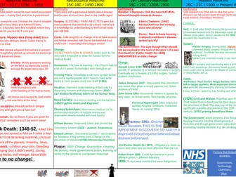 Edexcel Medicine Through time 1250 - Present: Knowledge Organiser focused on Continuity & Change.