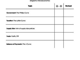 A Level Economics I Macroeconomics Diagram Checklist