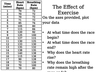 Effect of Exercise Graph Task (Heart Rate / Breathing Rate)