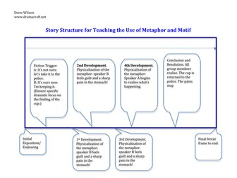 Teaching the Use of Metaphor and Motif