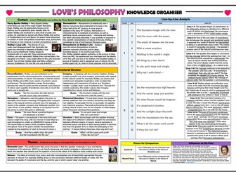 Love's Philosophy Knowledge Organiser/ Revision Mat!