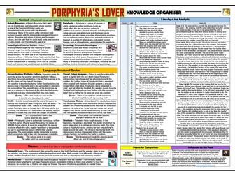 Porphyria's Lover Knowledge Organiser/ Revision Mat!