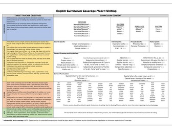 Primary Writing Curriculum Coverage Checklists! (Year 1-6)