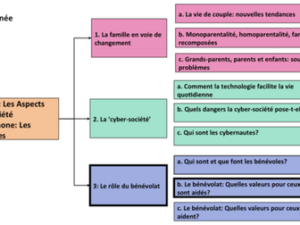Le bénévolat- Quelle valeur pour ceux qui sont aidés? A Level French/ Year 1/ AS