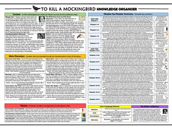 To Kill a Mockingbird Knowledge Organiser/ Revision Mat!