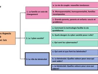 Le bénévolat: Quelle valeur pour ceux qui aident? A Level French- Year 1/ AS