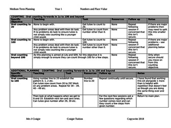 Tuition planning for SEN - level Year 1 - Numbers and Place Value