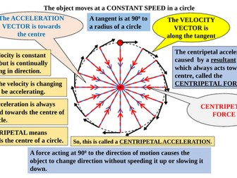 Physics KS4, KS5  CIRCULAR  MOTION INTRODUCTION