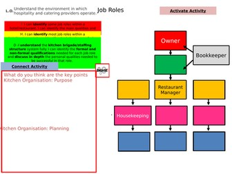 Job roles  1 Lesson  AC1 WJEC hospitality and catering