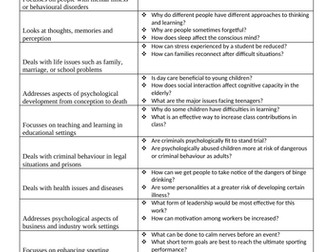 Introduction to Psychology Worksheet
