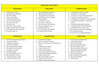 Spanish GCSE: Key Verbs and Tenses Practice Drills - all tenses