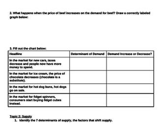 High School Economics Unit 2 - Supply, Demand, and Markets