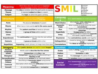 Poetry - SMILES Knowledge Organiser