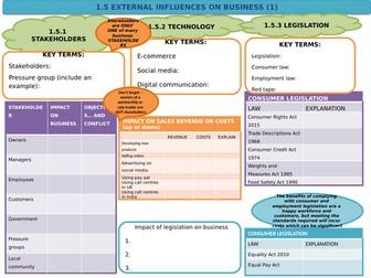 Edexcel Business (9-1) 1.5 External Influences on Business - revision template