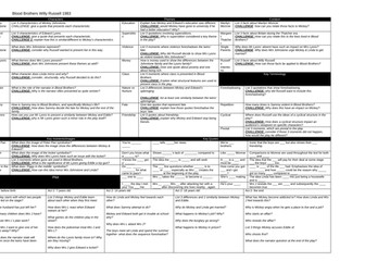 Blood Brothers Retrieval Question Knowledge Organiser