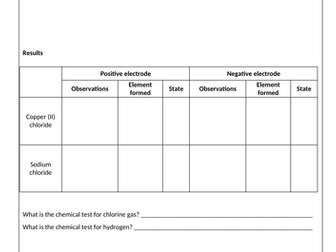 Electrolysis Required Practical AQA GCSE Science