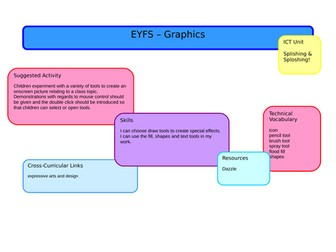 EYFS Computing Scheme of Work (Early Years, Reception)