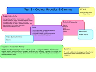Year 2 - Computing Scheme of Work - Full Year Planning