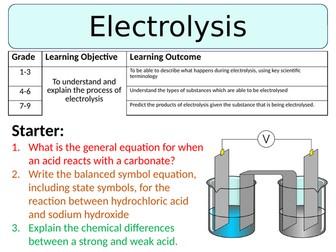 NEW AQA GCSE (2016) Chemistry  - Electrolysis