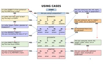 German Cases GCSE KS4 Grammar nominative accusative genitive dative