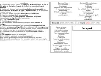 AS / A level / pre-U Revision Mat - le sport