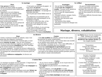 AS / A Level / Pre-U Revision Mat - Mariage, divorce, cohabitation
