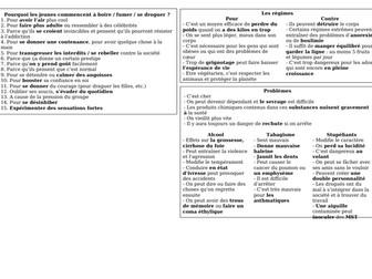 AS / A Level / Pre-U Revision Mat - Un mode de vie sain