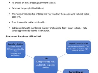 The Tsarist Autocracy and wartime pressures leading to 1917 - AQA A-Level Russian History