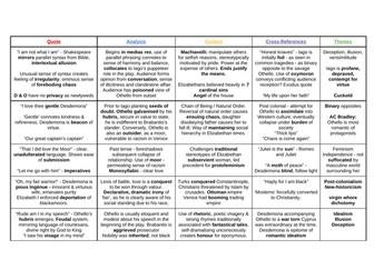 Othello Quote Bank & Analysis: A Level English Literature