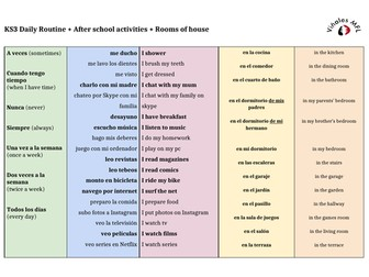 KS3-Viñales-Spanish-Daily-Routine-After-school-activities + Rooms-of-house-Sentence-Builder