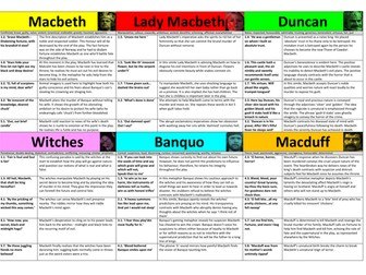 Macbeth Character Revision Flashcards 9-1