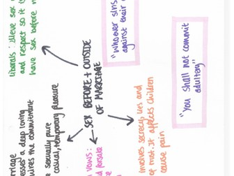 9-1 GCSE RS AQA -  Relationships and Families  mind maps